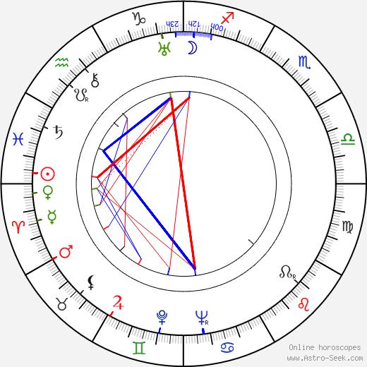 Tom Macaulay birth chart, Tom Macaulay astro natal horoscope, astrology