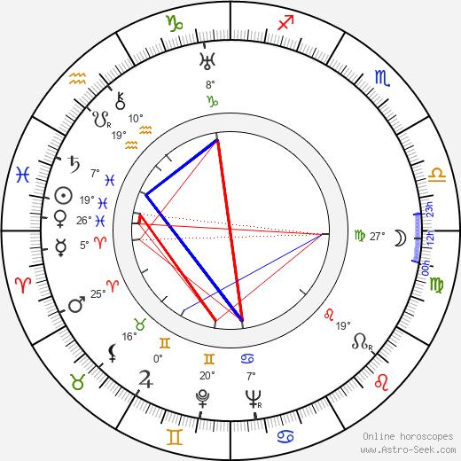 Zino Davidoff birth chart, biography, wikipedia 2020, 2021