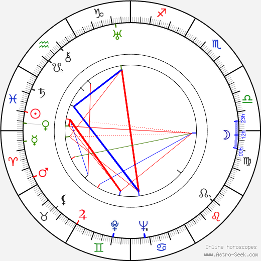 Zino Davidoff birth chart, Zino Davidoff astro natal horoscope, astrology