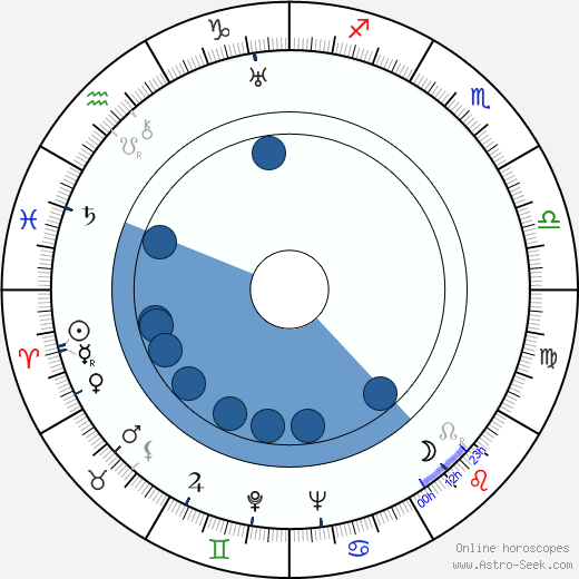 Albert Gendelshtein wikipedia, horoscope, astrology, instagram
