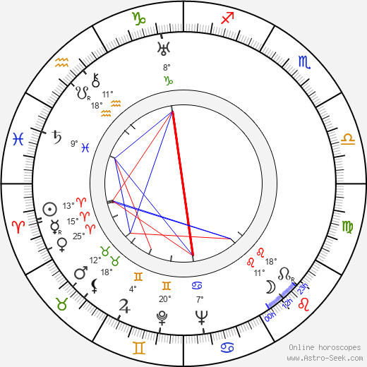 Albert Gendelshtein birth chart, biography, wikipedia 2019, 2020