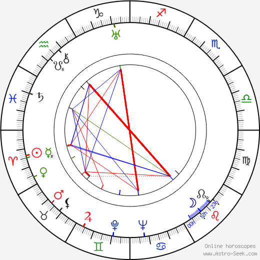 Albert Gendelshtein astro natal birth chart, Albert Gendelshtein horoscope, astrology
