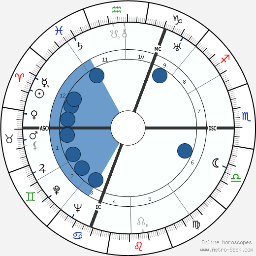 Antal Dorati wikipedia, horoscope, astrology, instagram