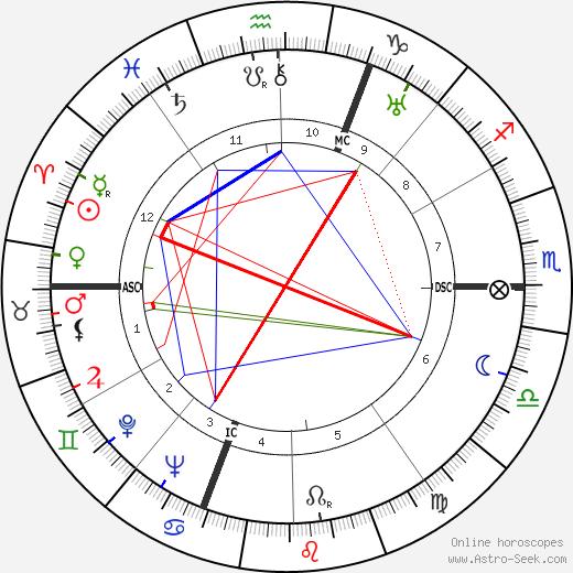 Antal Dorati astro natal birth chart, Antal Dorati horoscope, astrology