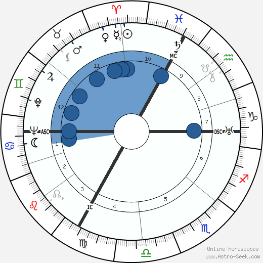 Armand Barbault wikipedia, horoscope, astrology, instagram