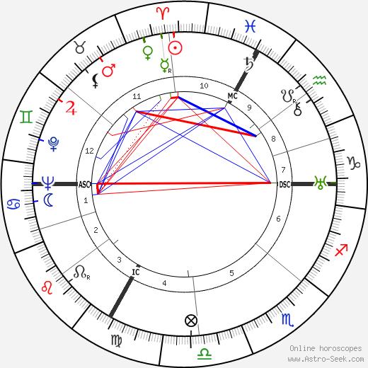 Armand Barbault tema natale, oroscopo, Armand Barbault oroscopi gratuiti, astrologia