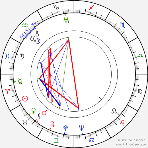 Arthur Lake astro natal birth chart, Arthur Lake horoscope, astrology