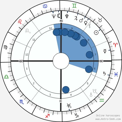 Bart Jan Bok wikipedia, horoscope, astrology, instagram