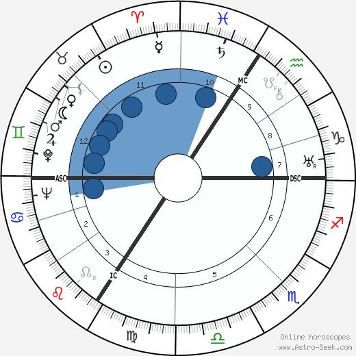 Camilla Horn wikipedia, horoscope, astrology, instagram