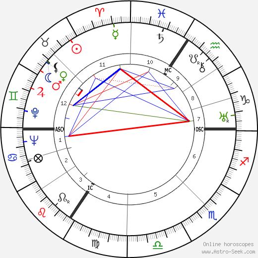 Camilla Horn tema natale, oroscopo, Camilla Horn oroscopi gratuiti, astrologia