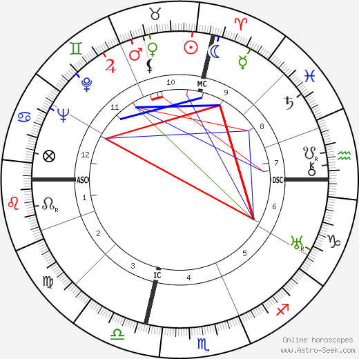 Эдди Альберт Eddie Albert день рождения гороскоп, Eddie Albert Натальная карта онлайн
