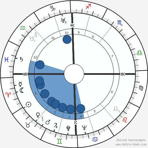 Eric Fenby wikipedia, horoscope, astrology, instagram