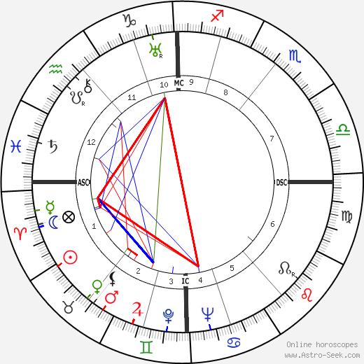 Eric Fenby день рождения гороскоп, Eric Fenby Натальная карта онлайн