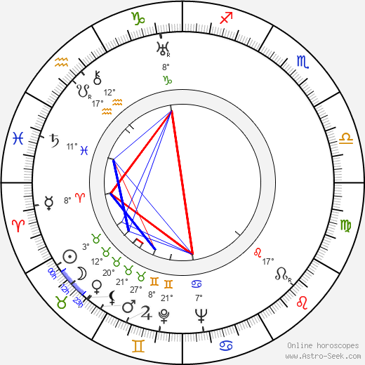 Fred Doederlein birth chart, biography, wikipedia 2019, 2020