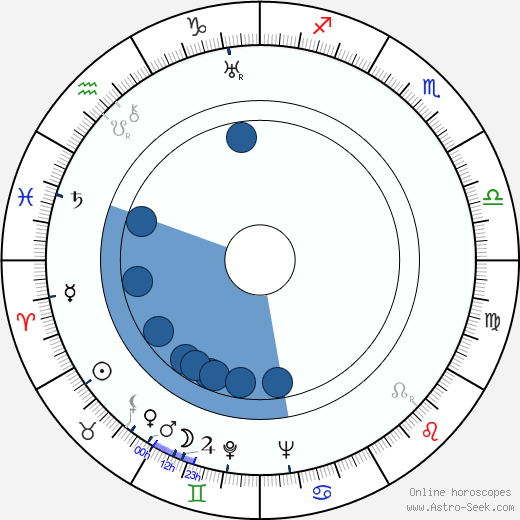 Horst von Möllendorff horoscope, astrology, sign, zodiac, date of birth, instagram