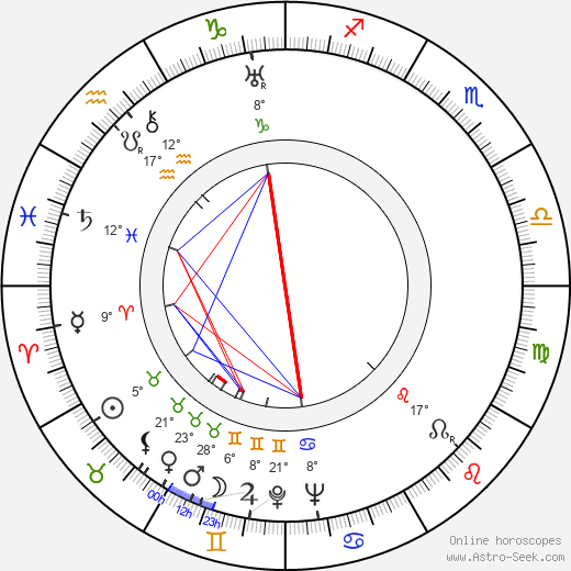 Horst von Möllendorff birth chart, biography, wikipedia 2019, 2020