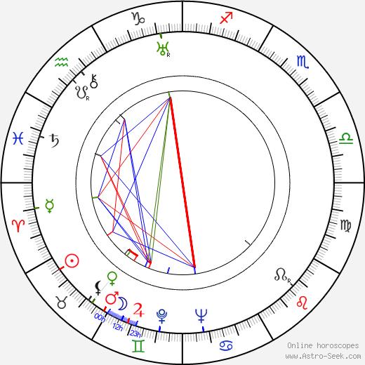 Horst von Möllendorff birth chart, Horst von Möllendorff astro natal horoscope, astrology