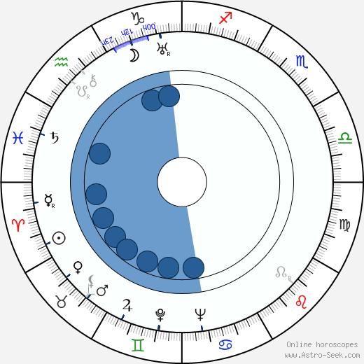 Jack Moore wikipedia, horoscope, astrology, instagram