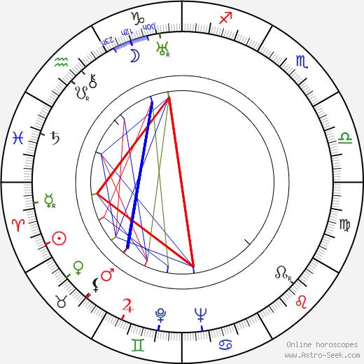 Jack Moore birth chart, Jack Moore astro natal horoscope, astrology