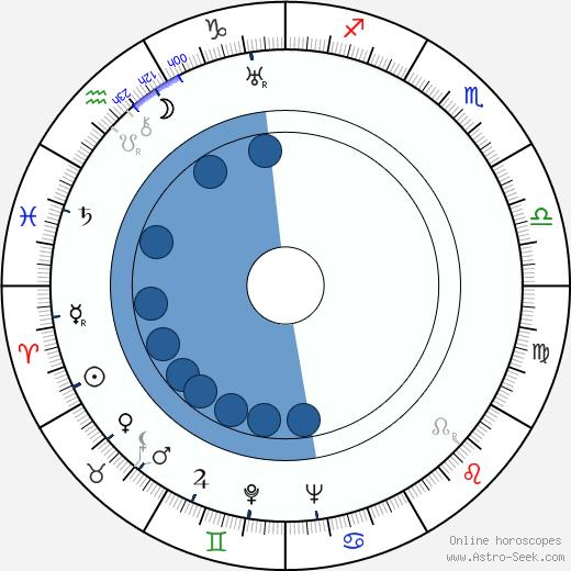 Jakob Gimpel wikipedia, horoscope, astrology, instagram