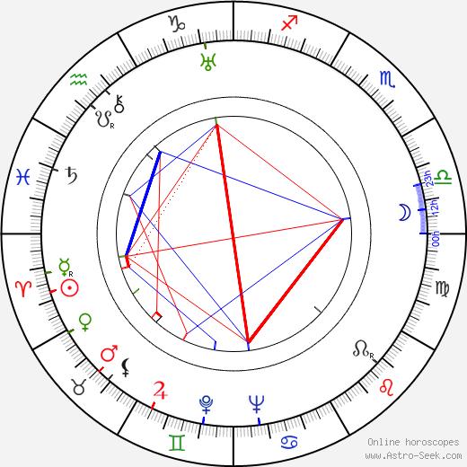 Kaarlo Angerkoski tema natale, oroscopo, Kaarlo Angerkoski oroscopi gratuiti, astrologia