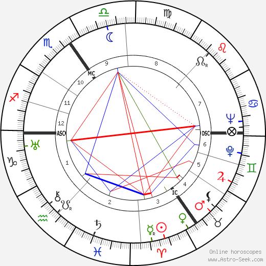 Karel Jonckheere день рождения гороскоп, Karel Jonckheere Натальная карта онлайн