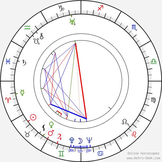 Kurt Gödel tema natale, oroscopo, Kurt Gödel oroscopi gratuiti, astrologia