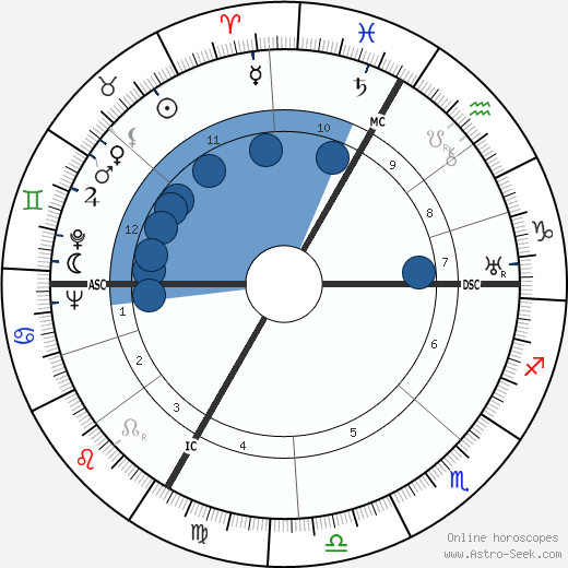 Paul Sacher wikipedia, horoscope, astrology, instagram