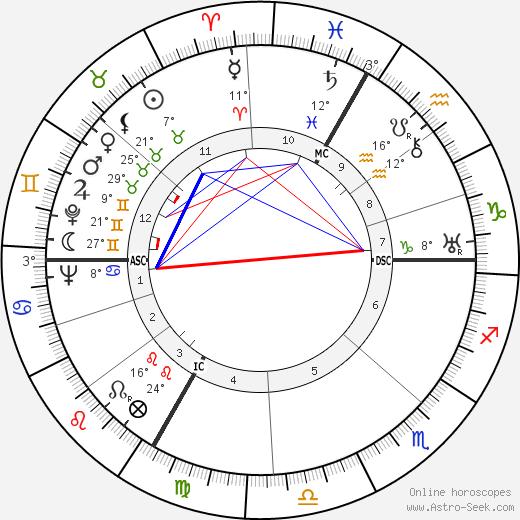 Paul Sacher birth chart, biography, wikipedia 2019, 2020