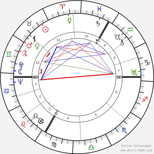 Paul Sacher astro natal birth chart, Paul Sacher horoscope, astrology