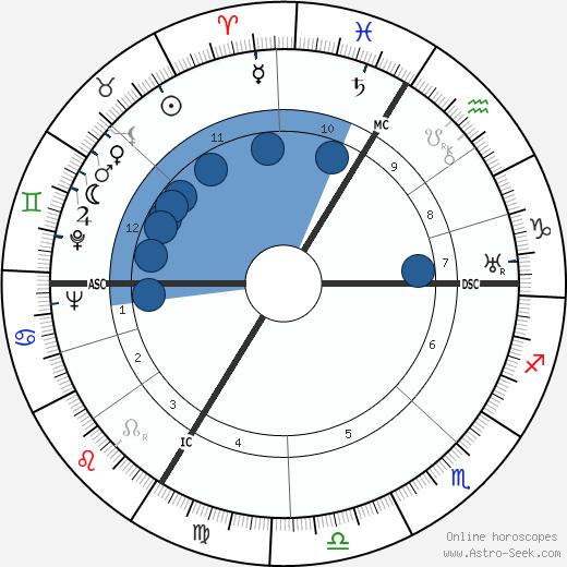 Pierre Boileau wikipedia, horoscope, astrology, instagram