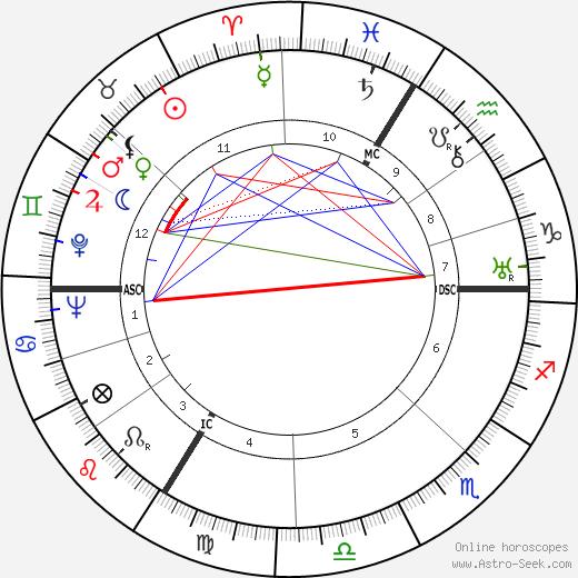 Буало — Нарсежак Pierre Boileau день рождения гороскоп, Pierre Boileau Натальная карта онлайн