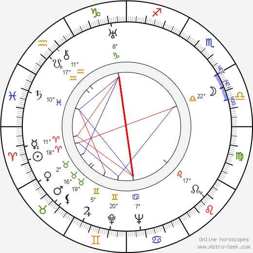Rafaela Aparicio birth chart, biography, wikipedia 2020, 2021