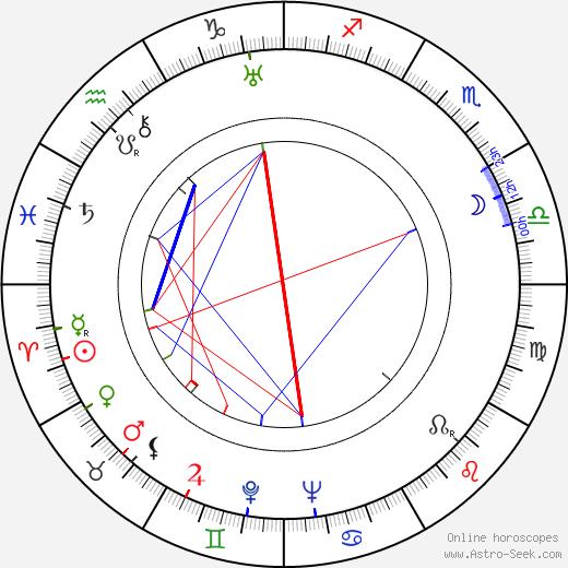 Рафаэла Апарисио Rafaela Aparicio день рождения гороскоп, Rafaela Aparicio Натальная карта онлайн
