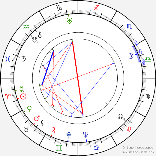 Rafaela Aparicio astro natal birth chart, Rafaela Aparicio horoscope, astrology