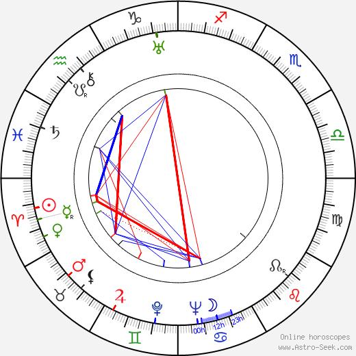 Reino Palmroth tema natale, oroscopo, Reino Palmroth oroscopi gratuiti, astrologia