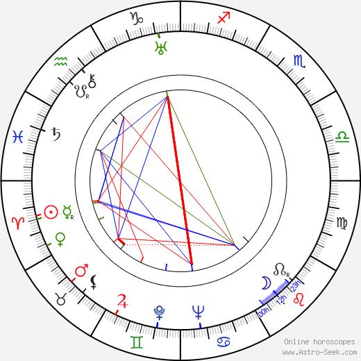 Reino Valkama день рождения гороскоп, Reino Valkama Натальная карта онлайн