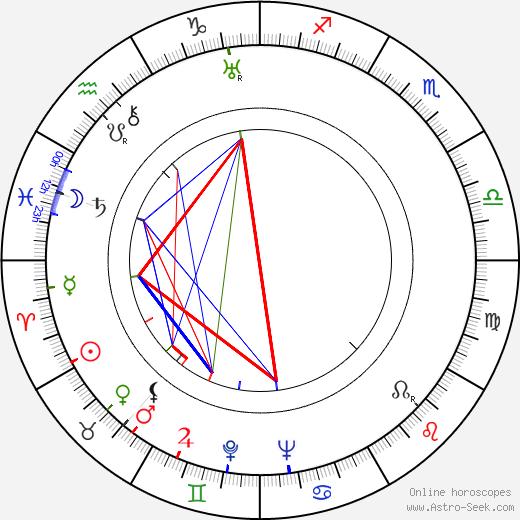 Renato Chiantoni день рождения гороскоп, Renato Chiantoni Натальная карта онлайн