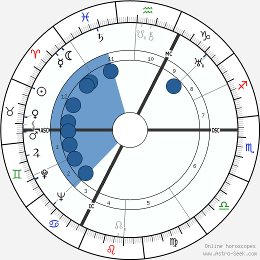 René Kenner wikipedia, horoscope, astrology, instagram