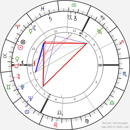 René Kenner день рождения гороскоп, René Kenner Натальная карта онлайн