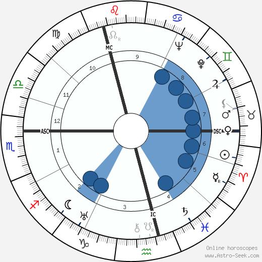 Samuel Beckett wikipedia, horoscope, astrology, instagram