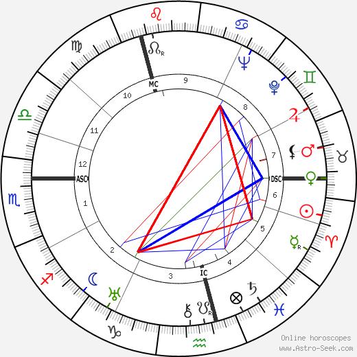 Samuel Beckett astro natal birth chart, Samuel Beckett horoscope, astrology