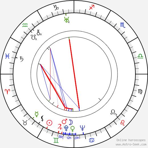 Aleksandr Melnikov birth chart, Aleksandr Melnikov astro natal horoscope, astrology