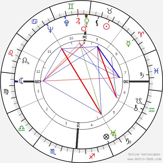 Anna Roosevelt tema natale, oroscopo, Anna Roosevelt oroscopi gratuiti, astrologia