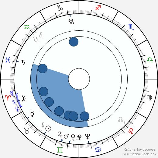 Bruce Bennett wikipedia, horoscope, astrology, instagram