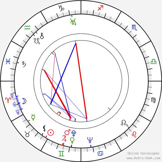 Bruce Bennett birth chart, Bruce Bennett astro natal horoscope, astrology