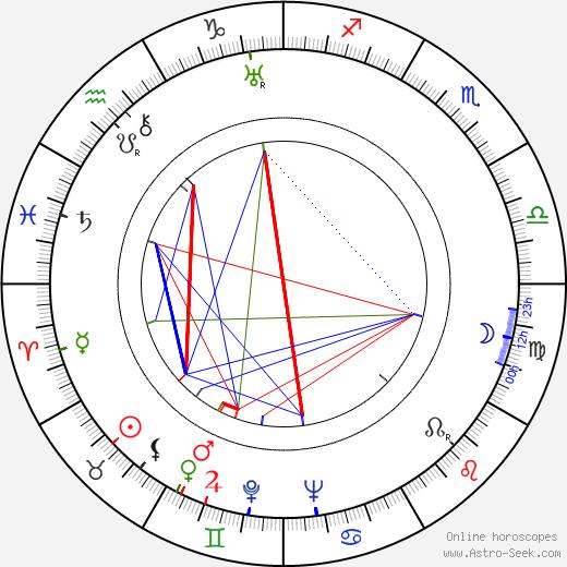 Charles David tema natale, oroscopo, Charles David oroscopi gratuiti, astrologia