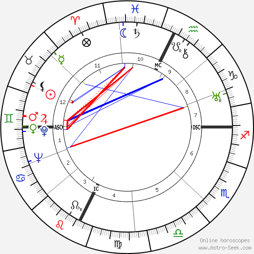 Frederic Prokosch день рождения гороскоп, Frederic Prokosch Натальная карта онлайн