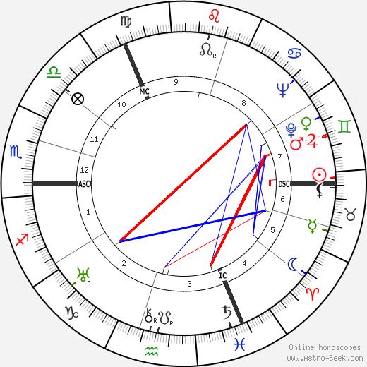 Герд Буцериус Gerd Bucerius день рождения гороскоп, Gerd Bucerius Натальная карта онлайн