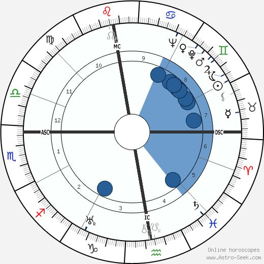 Gottfried Eckart wikipedia, horoscope, astrology, instagram